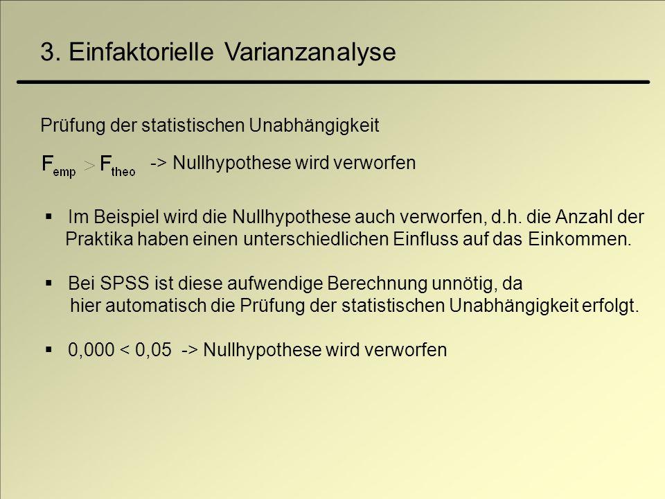 3. Einfaktorielle Varianzanalyse Prüfung der statistischen Unabhängigkeit -> Nullhypothese wird verworfen Im Beispiel wird die Nullhypothese auch verw