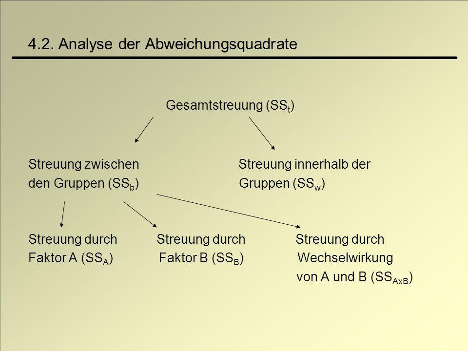 4.2. Analyse der Abweichungsquadrate Gesamtstreuung (SS t ) Streuung zwischen Streuung innerhalb der den Gruppen (SS b ) Gruppen (SS w ) Streuung durc