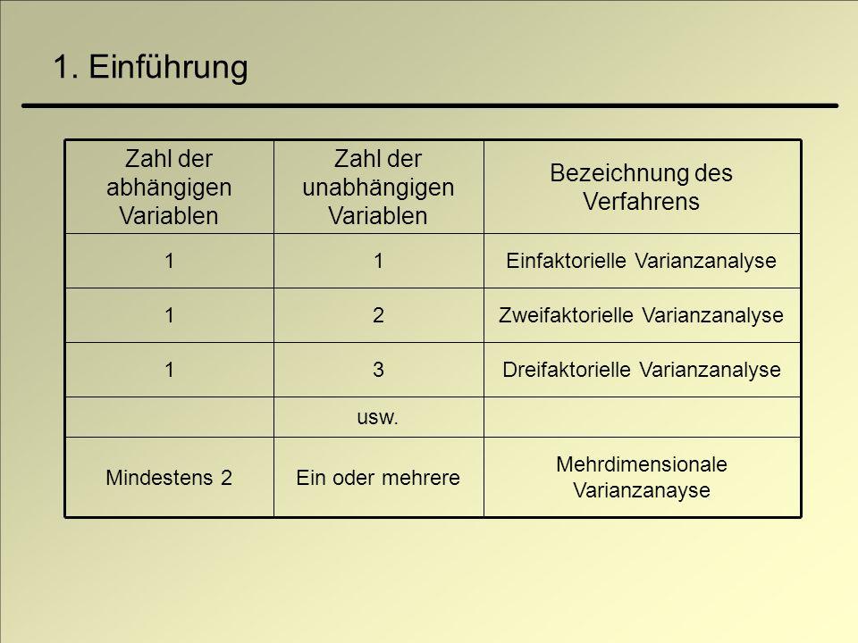 Mehrdimensionale Varianzanayse Ein oder mehrereMindestens 2 usw. Dreifaktorielle Varianzanalyse31 Zweifaktorielle Varianzanalyse21 Einfaktorielle Vari