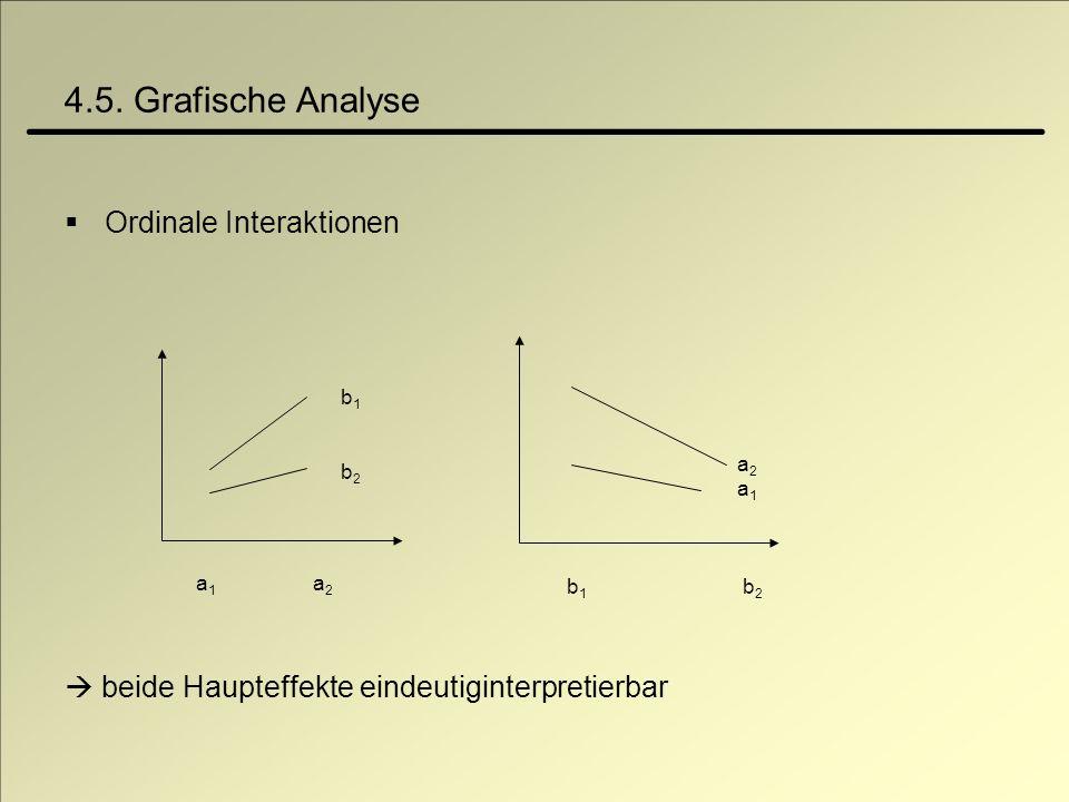 4.5. Grafische Analyse Ordinale Interaktionen beide Haupteffekte eindeutiginterpretierbar a 1 a 2 b1b2b1b2 b 1 b 2 a2a1a2a1