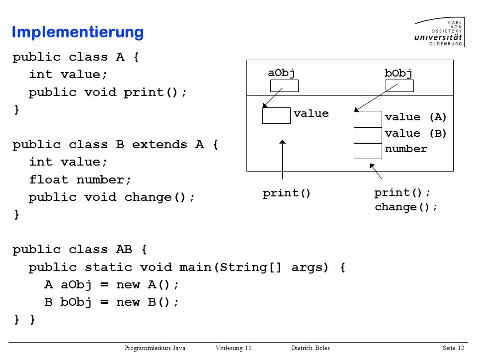 Programmierkurs Java Vorlesung 11 Dietrich Boles Seite 12 Implementierung public class A { int value; public void print(); } public class B extends A { int value; float number; public void change(); } public class AB { public static void main(String[] args) { A aObj = new A(); B bObj = new B(); } aObj bObj value value (A) value (B) number print() print(); change();