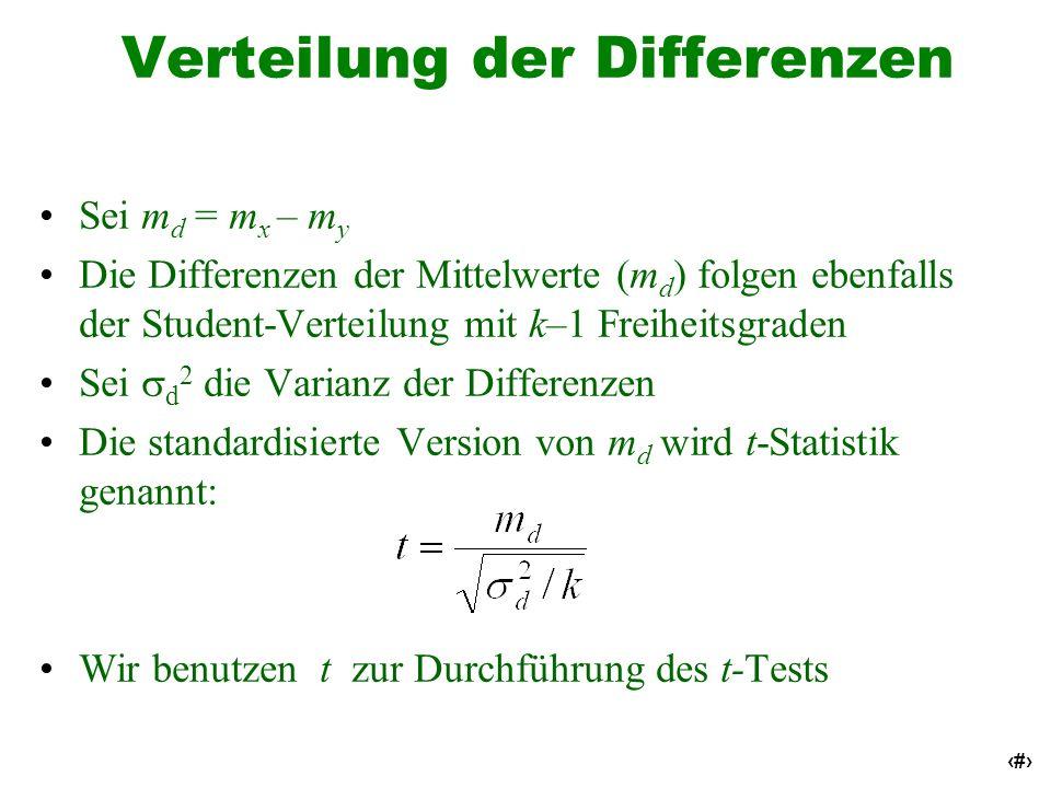 30 Verteilung der Differenzen Sei m d = m x – m y Die Differenzen der Mittelwerte (m d ) folgen ebenfalls der Student-Verteilung mit k–1 Freiheitsgrad