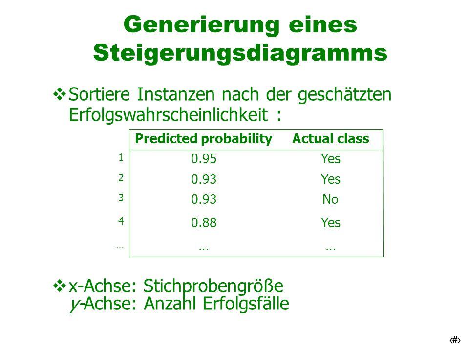 41 Generierung eines Steigerungsdiagramms Sortiere Instanzen nach der geschätzten Erfolgswahrscheinlichkeit : x-Achse: Stichprobengröße y-Achse: Anzah