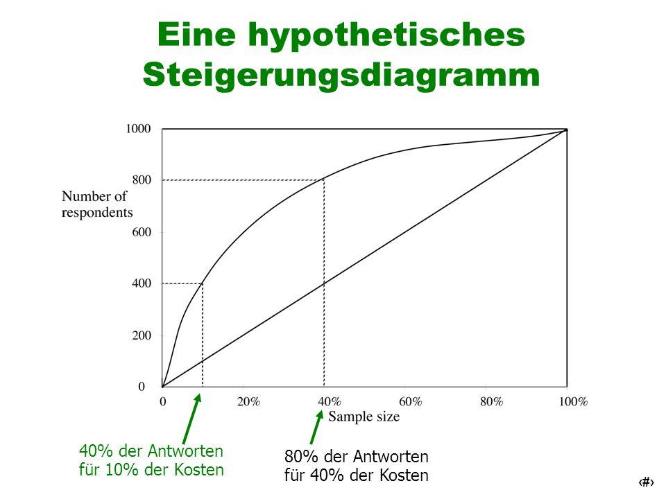 42 Eine hypothetisches Steigerungsdiagramm 40% der Antworten für 10% der Kosten 80% der Antworten für 40% der Kosten