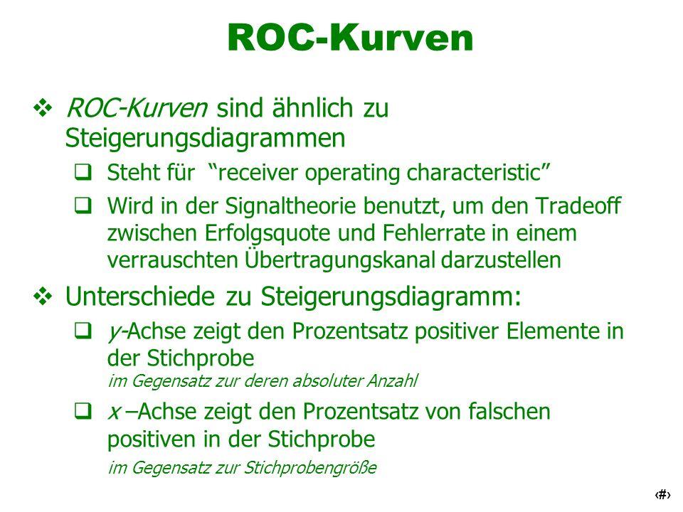 43 ROC-Kurven ROC-Kurven sind ähnlich zu Steigerungsdiagrammen Steht für receiver operating characteristic Wird in der Signaltheorie benutzt, um den T