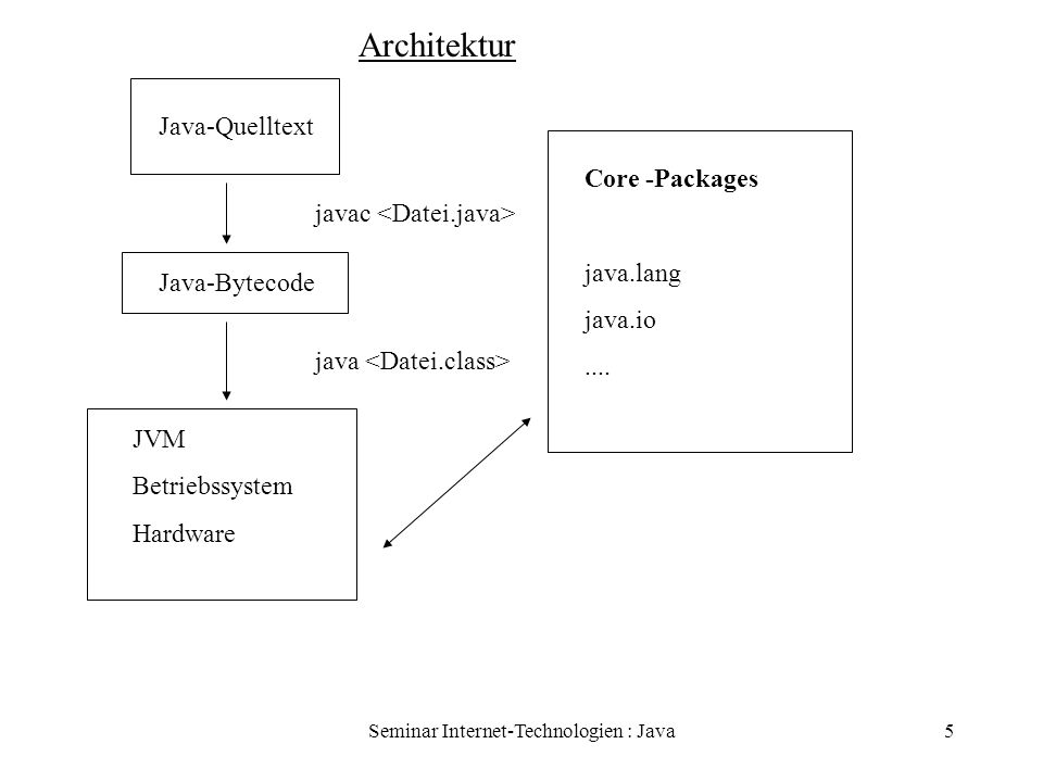 Seminar Internet-Technologien : Java5 Architektur Java-Quelltext Java-Bytecode JVM Betriebssystem Hardware Core -Packages java.lang java.io.... javac