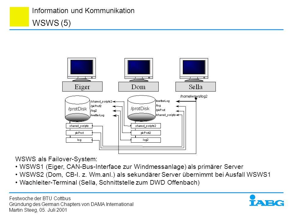 Information und Kommunikation WSWS (5) WSWS als Failover-System: WSWS1 (Eiger, CAN-Bus-Interface zur Windmessanlage) als primärer Server WSWS2 (Dom, C