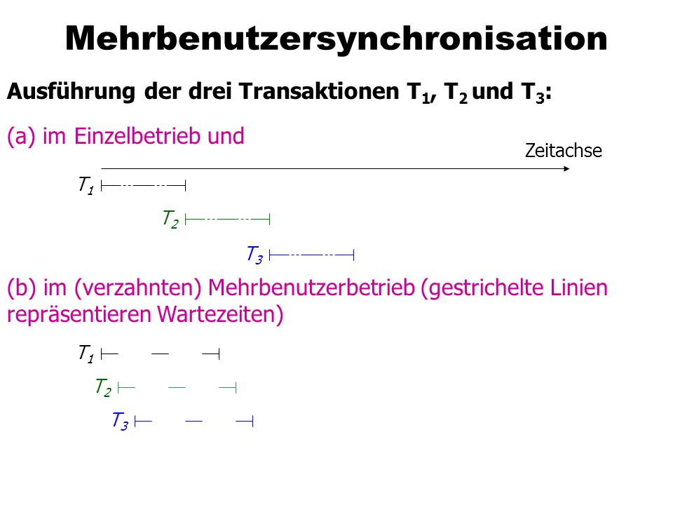 Transaktionsverwaltung in SQL92 set transaction [read only, |read write,] [isolation level read uncommitted, | read committed,| repeatable read,| serializable,] [diagnostic size...,]