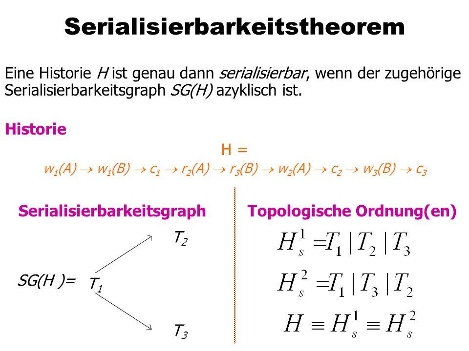 Serialisierbarkeitstheorem Eine Historie H ist genau dann serialisierbar, wenn der zugehörige Serialisierbarkeitsgraph SG(H) azyklisch ist. Historie H