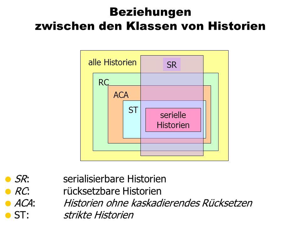 Beziehungen zwischen den Klassen von Historien SR: serialisierbare Historien RC: rücksetzbare Historien ACA:Historien ohne kaskadierendes Rücksetzen S