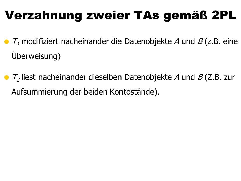 Verzahnung zweier TAs gemäß 2PL T 1 modifiziert nacheinander die Datenobjekte A und B (z.B. eine Überweisung) T 2 liest nacheinander dieselben Datenob
