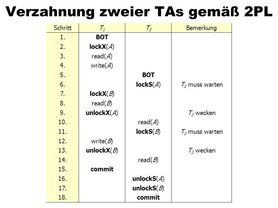 Verzahnung zweier TAs gemäß 2PL SchrittT1T1 T2T2 Bemerkung 1.BOT 2.lockX(A) 3.read(A) 4.write(A) 5.BOT 6.lockS(A)T 2 muss warten 7.lockX(B) 8.read(B)