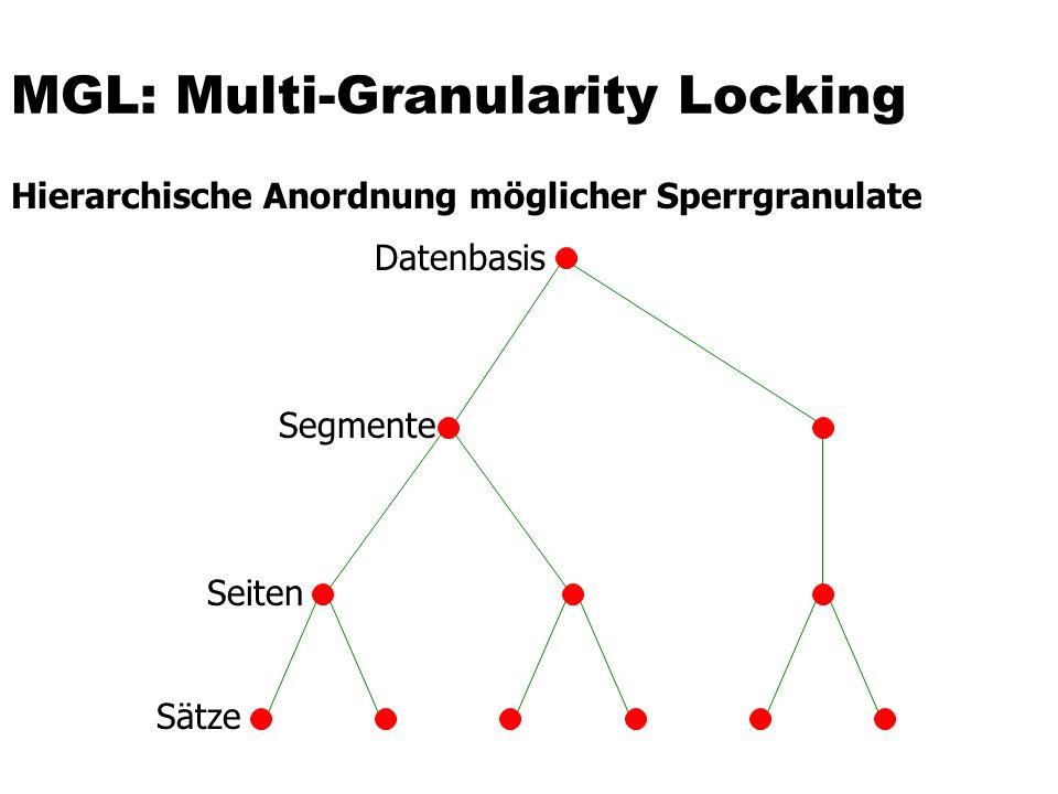 MGL: Multi-Granularity Locking Hierarchische Anordnung möglicher Sperrgranulate Datenbasis Segmente Seiten Sätze