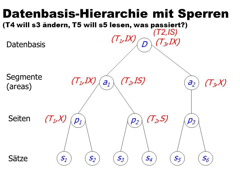 Datenbasis-Hierarchie mit Sperren (T4 will s3 ändern, T5 will s5 lesen, was passiert?) p1p1 s2s2 s1s1 p2p2 s4s4 s3s3 p3p3 s6s6 s5s5 a1a1 a2a2 D (T 3,I