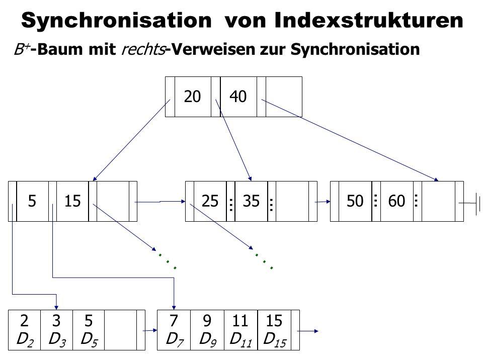 Synchronisation von Indexstrukturen B + -Baum mit rechts-Verweisen zur Synchronisation 7D77D7 9D99D9 11 D 11 2D22D2 3D33D3 5D55D5 520405060... 2535...