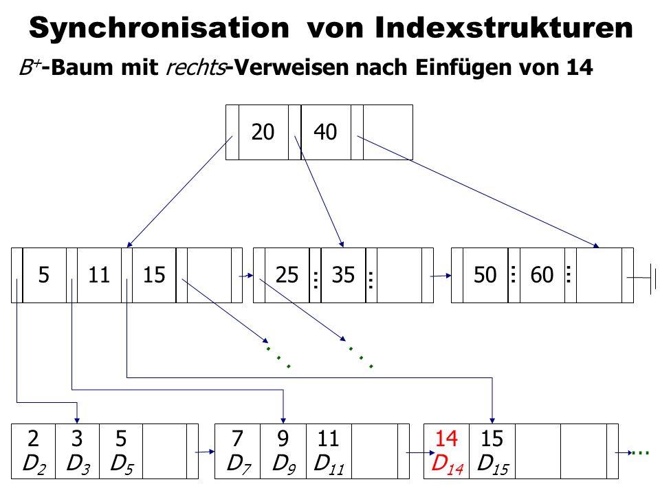 Synchronisation von Indexstrukturen B + -Baum mit rechts-Verweisen nach Einfügen von 14 7D77D7 9D99D9 11 D 11 2D22D2 3D33D3 5D55D5 51120405060... 2535