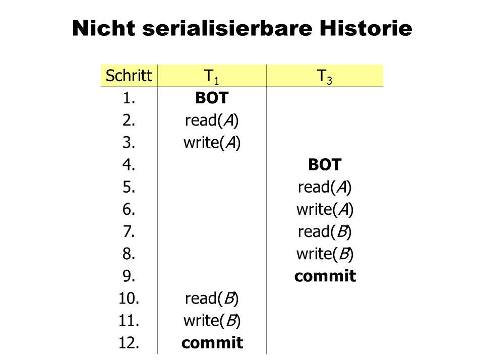 Zwei verzahnte Überweisungs-Transaktionen SchrittT1T1 T3T3 1.BOT 2.read(A,a 1 ) 3.a 1 := a 1 – 50 4.write(A,a 1 ) 5.BOT 6.read(A,a 2 ) 7.a 2 := a 2 – 100 8.write(A,a 2 ) 9.read(B,b 2 ) 10.b 2 := b 2 + 100 11.write(B,b 2 ) 12.commit 13.read(B,b 1 ) 14.b 1 := b 1 + 50 15.write(B,b 1 ) 16.commit