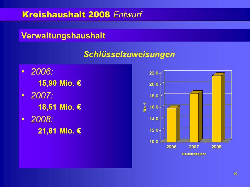 Kreishaushalt 2008 Entwurf 10 Verwaltungshaushalt 2006: 15,90 Mio.