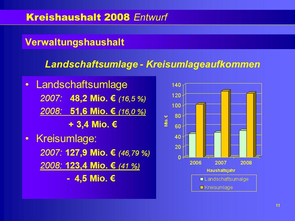 Kreishaushalt 2008 Entwurf 11 Verwaltungshaushalt Landschaftsumlage 2007: 48,2 Mio.