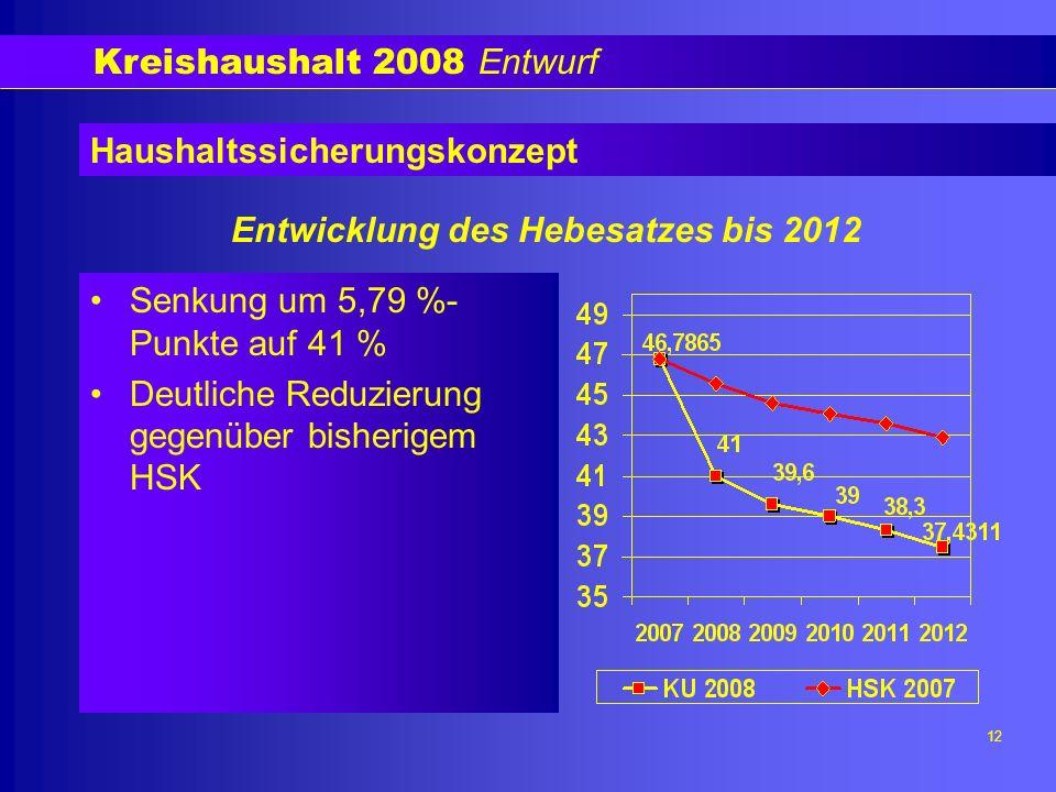 Kreishaushalt 2008 Entwurf 12 Haushaltssicherungskonzept Senkung um 5,79 %- Punkte auf 41 % Deutliche Reduzierung gegenüber bisherigem HSK Entwicklung des Hebesatzes bis 2012
