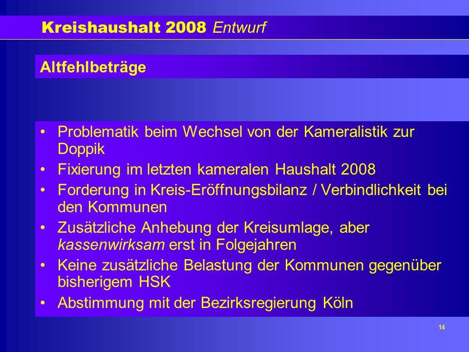 Kreishaushalt 2008 Entwurf 14 Altfehlbeträge Problematik beim Wechsel von der Kameralistik zur Doppik Fixierung im letzten kameralen Haushalt 2008 Forderung in Kreis-Eröffnungsbilanz / Verbindlichkeit bei den Kommunen Zusätzliche Anhebung der Kreisumlage, aber kassenwirksam erst in Folgejahren Keine zusätzliche Belastung der Kommunen gegenüber bisherigem HSK Abstimmung mit der Bezirksregierung Köln