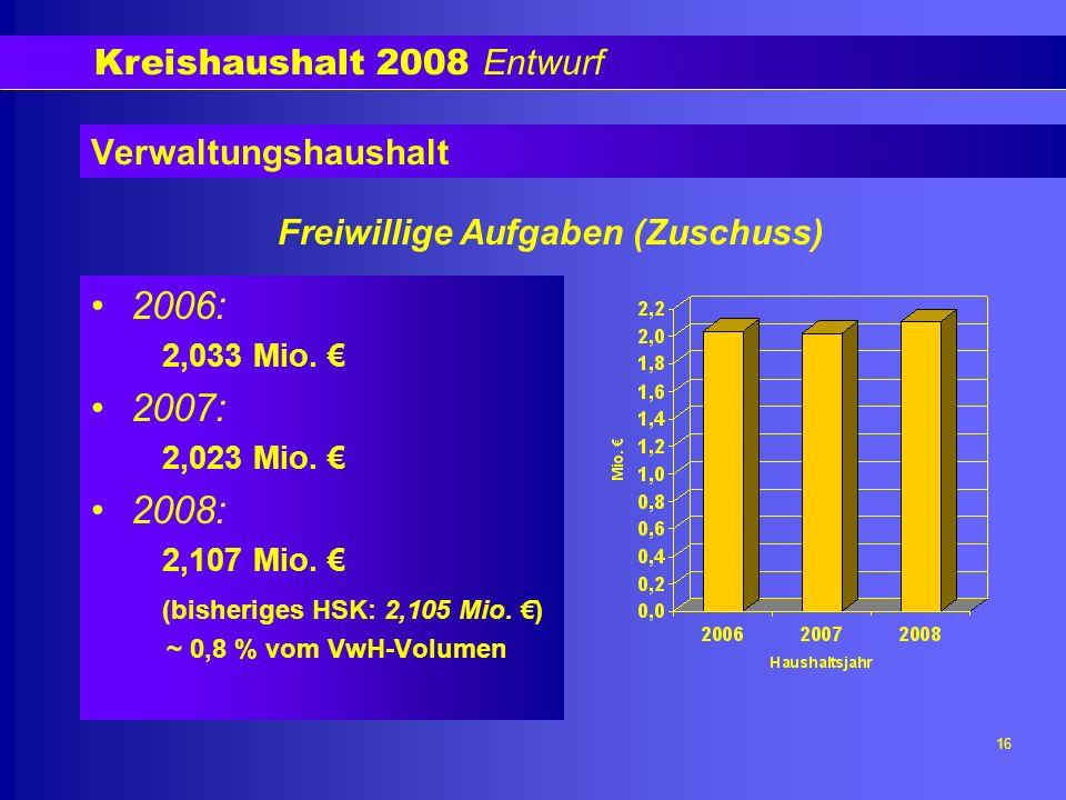 Kreishaushalt 2008 Entwurf 16 Verwaltungshaushalt 2006: 2,033 Mio.