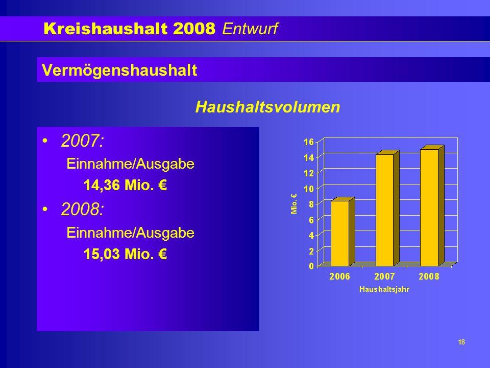 Kreishaushalt 2008 Entwurf 19 Vermögenshaushalt Ausgaben nach Einzelplänen in Mio.