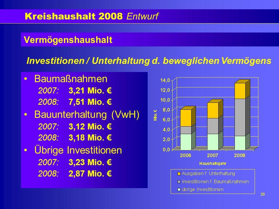 Kreishaushalt 2008 Entwurf 20 Vermögenshaushalt Baumaßnahmen 2007: 3,21 Mio.