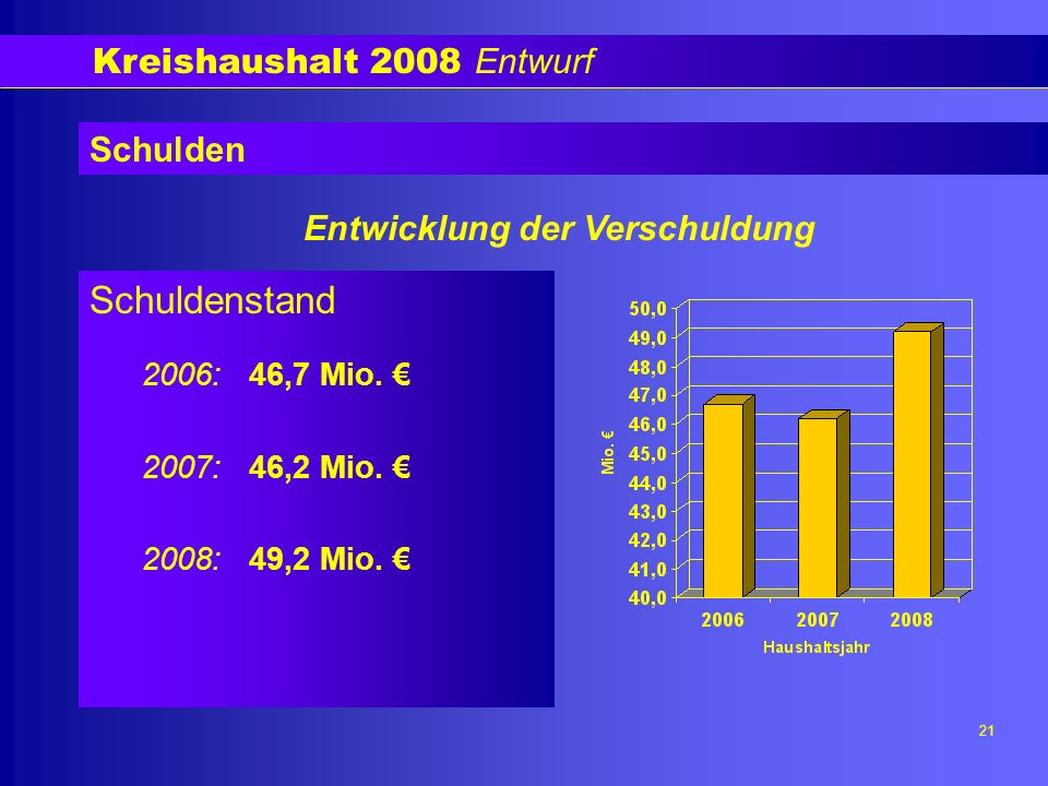 Kreishaushalt 2008 Entwurf 21 Schulden Schuldenstand 2006: 46,7 Mio.