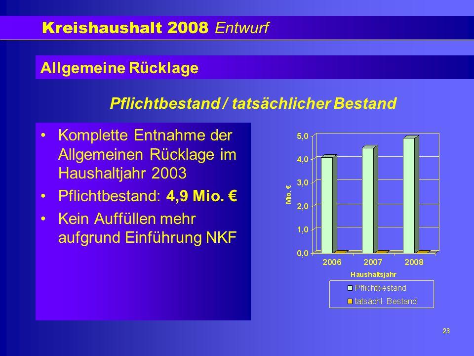 Kreishaushalt 2008 Entwurf 23 Allgemeine Rücklage Komplette Entnahme der Allgemeinen Rücklage im Haushaltjahr 2003 Pflichtbestand: 4,9 Mio.