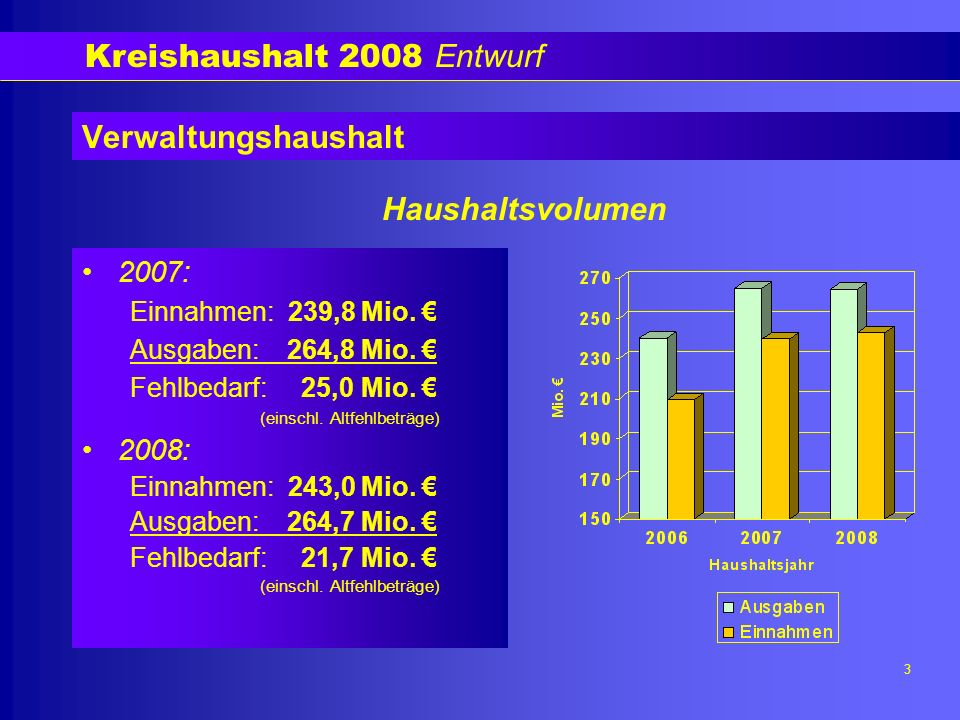 Kreishaushalt 2008 Entwurf 4 Verwaltungshaushalt Ausgaben nach Einzelplänen in Mio.