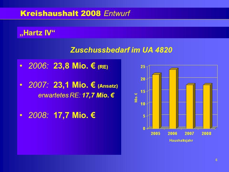 Kreishaushalt 2008 Entwurf 6 Hartz IV 2006: 23,8 Mio.