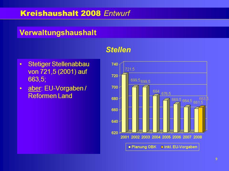 Kreishaushalt 2008 Entwurf 9 Verwaltungshaushalt Stetiger Stellenabbau von 721,5 (2001) auf 663,5; aber: EU-Vorgaben / Reformen Land Stellen