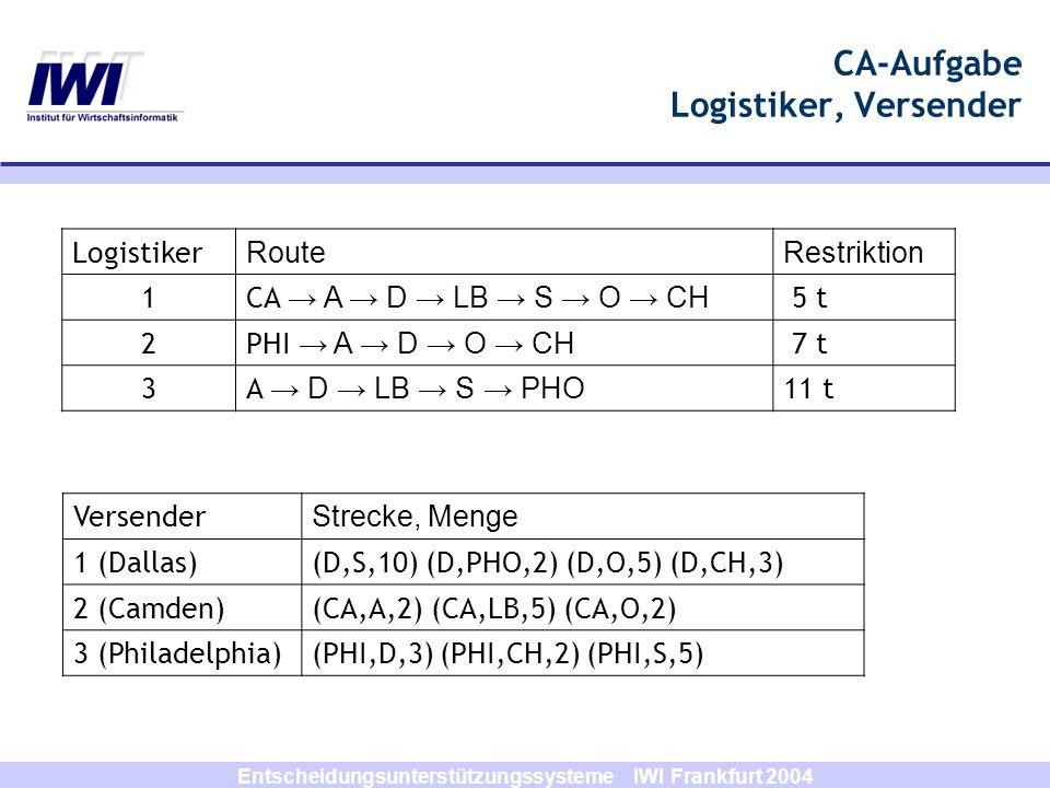 Entscheidungsunterstützungssysteme IWI Frankfurt 2004 CA-Aufgabe Logistiker, Versender Logistiker RouteRestriktion 1CA A D LB S O CH 5 t 2PHI A D O CH 7 t 3A D LB S PHO 11 t Versender Strecke, Menge 1 (Dallas)(D,S,10) (D,PHO,2) (D,O,5) (D,CH,3) 2 (Camden)(CA,A,2) (CA,LB,5) (CA,O,2) 3 (Philadelphia)(PHI,D,3) (PHI,CH,2) (PHI,S,5)