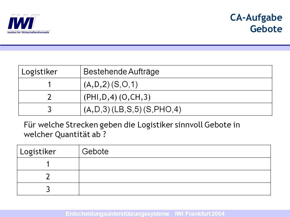Entscheidungsunterstützungssysteme IWI Frankfurt 2004 CA-Aufgabe Unbepreiste Gebote Logistiker Gebote 1 (D,S,5) OR ((D,O,4) XOR (D,CH,3)) AND (CA,A,2) XOR (CA,LB,3) XOR (CA,O,5)… 2 (D,O,5) XOR (D,CH,3) XOR (PHI,D,3) XOR (PHI,CH,2) … 3 (D,S,6) XOR (D,PHO,2) … Logistiker RestriktionBestehende Aufträge 15t(A,D, 2) (S,O,1) 27t(PHI,D,4) (O,CH,3) 311t(A, D,3) (LB,S,5) (S,PHO,4) Sinnvolle Gebote: