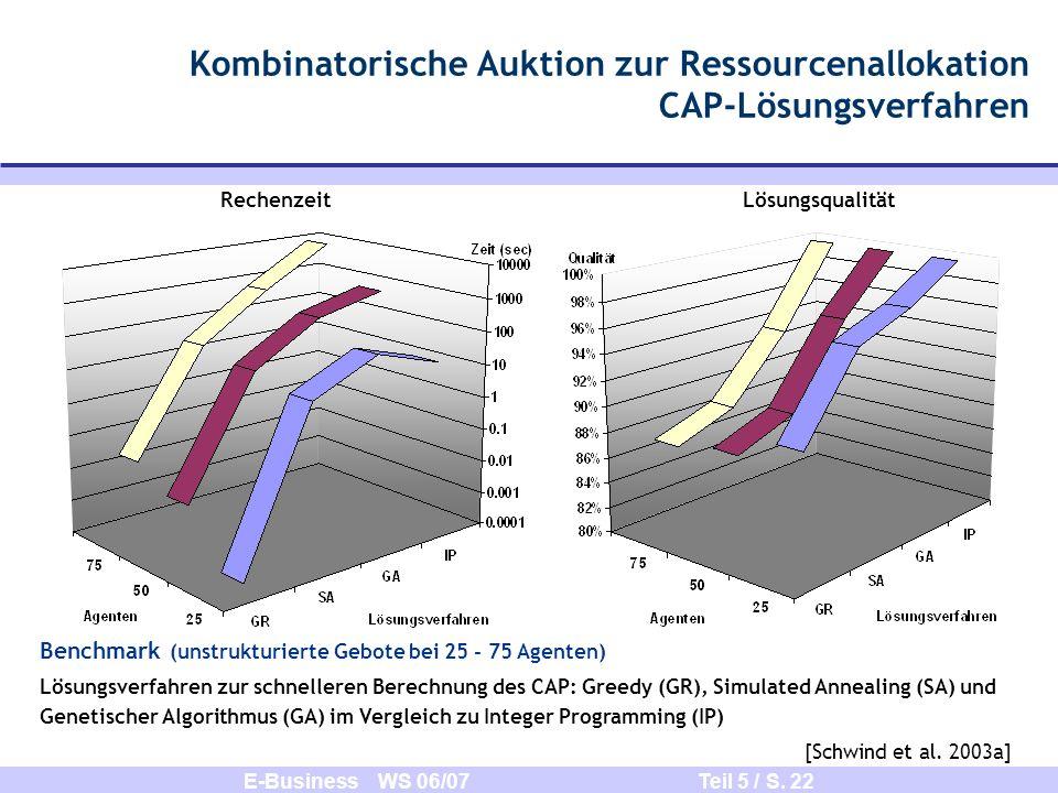 E-Business WS 06/07 Teil 5 / S. 22 Kombinatorische Auktion zur Ressourcenallokation CAP-Lösungsverfahren Benchmark (unstrukturierte Gebote bei 25 - 75