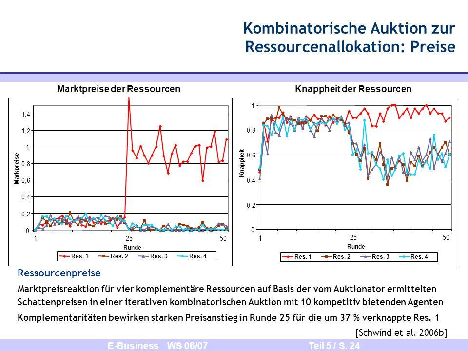 E-Business WS 06/07 Teil 5 / S. 24 Kombinatorische Auktion zur Ressourcenallokation: Preise Ressourcenpreise Marktpreisreaktion für vier komplementäre