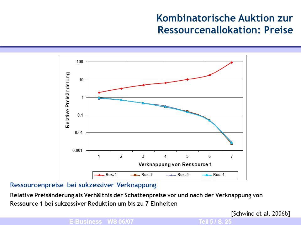 E-Business WS 06/07 Teil 5 / S. 25 Kombinatorische Auktion zur Ressourcenallokation: Preise Ressourcenpreise bei sukzessiver Verknappung Relative Prei
