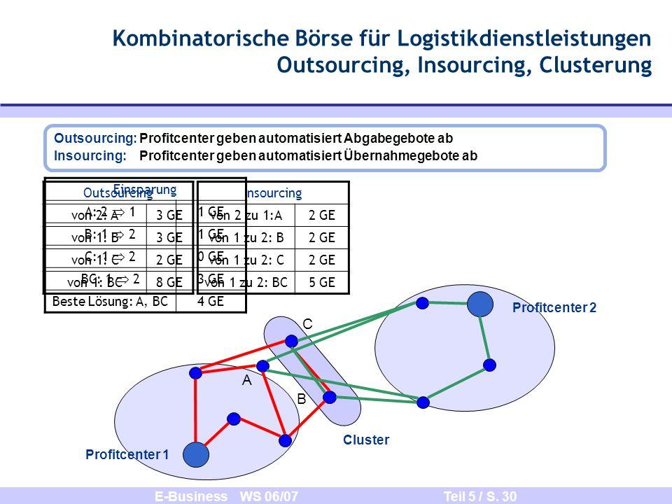 E-Business WS 06/07 Teil 5 / S. 30 Kombinatorische Börse für Logistikdienstleistungen Outsourcing, Insourcing, Clusterung Profitcenter 2 Profitcenter