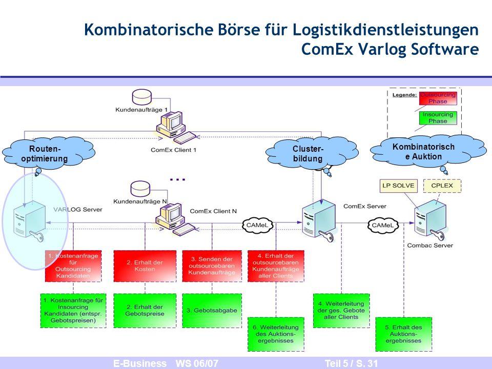 E-Business WS 06/07 Teil 5 / S. 31 Kombinatorische Börse für Logistikdienstleistungen ComEx Varlog Software Routen- optimierung Cluster- bildung Kombi