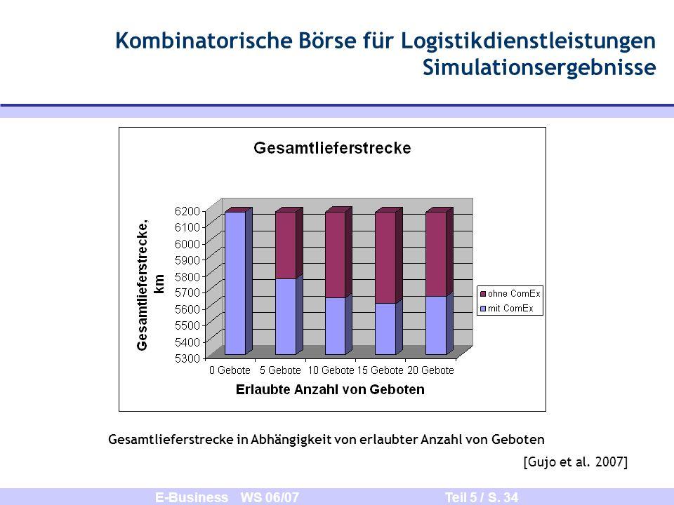 E-Business WS 06/07 Teil 5 / S. 34 Kombinatorische Börse für Logistikdienstleistungen Simulationsergebnisse Gesamtlieferstrecke in Abhängigkeit von er