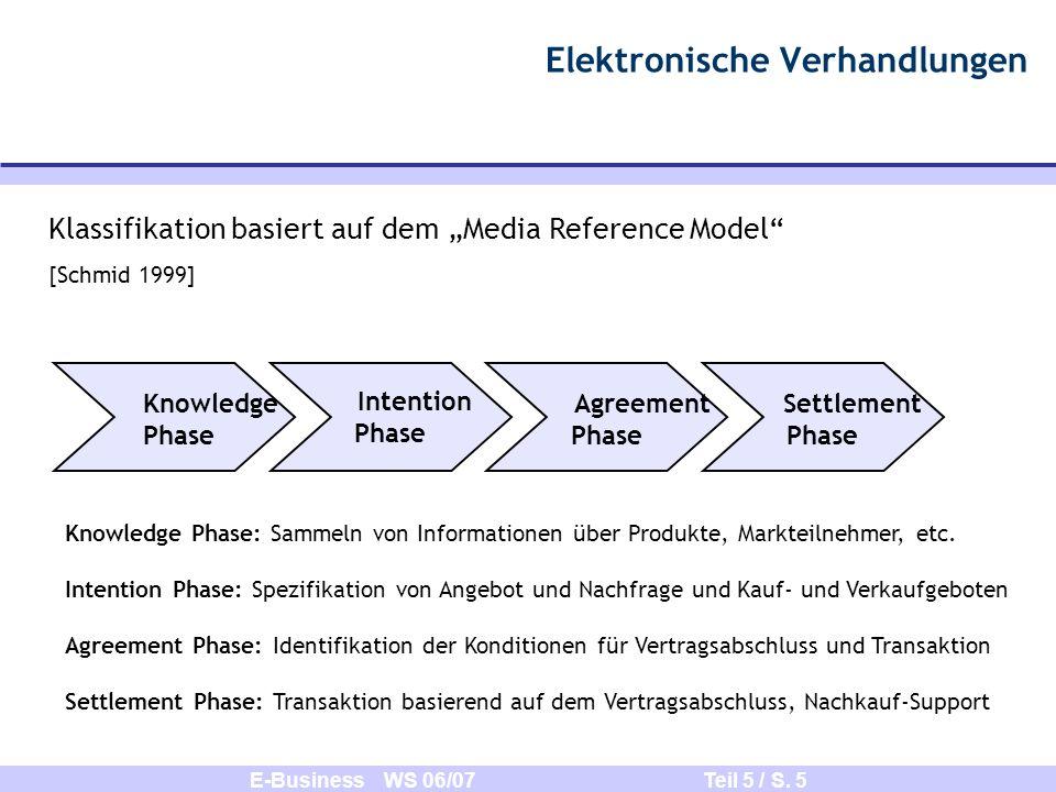 E-Business WS 06/07 Teil 5 / S. 5 Elektronische Verhandlungen Klassifikation basiert auf dem Media Reference Model [Schmid 1999] Knowledge Phase Inten