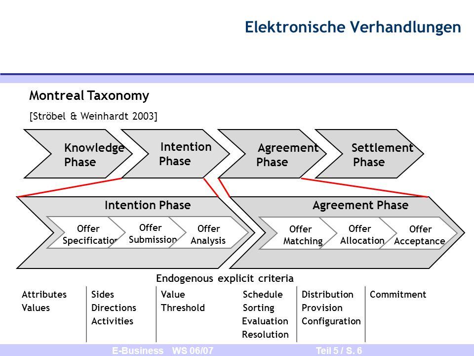 E-Business WS 06/07 Teil 5 / S. 6 Elektronische Verhandlungen Knowledge Phase Intention Phase Agreement Phase Settlement Phase Montreal Taxonomy [Strö