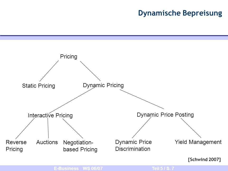 E-Business WS 06/07 Teil 5 / S. 7 Pricing Static Pricing Dynamic Pricing Interactive Pricing Dynamic Price Posting Reverse Pricing Negotiation- based