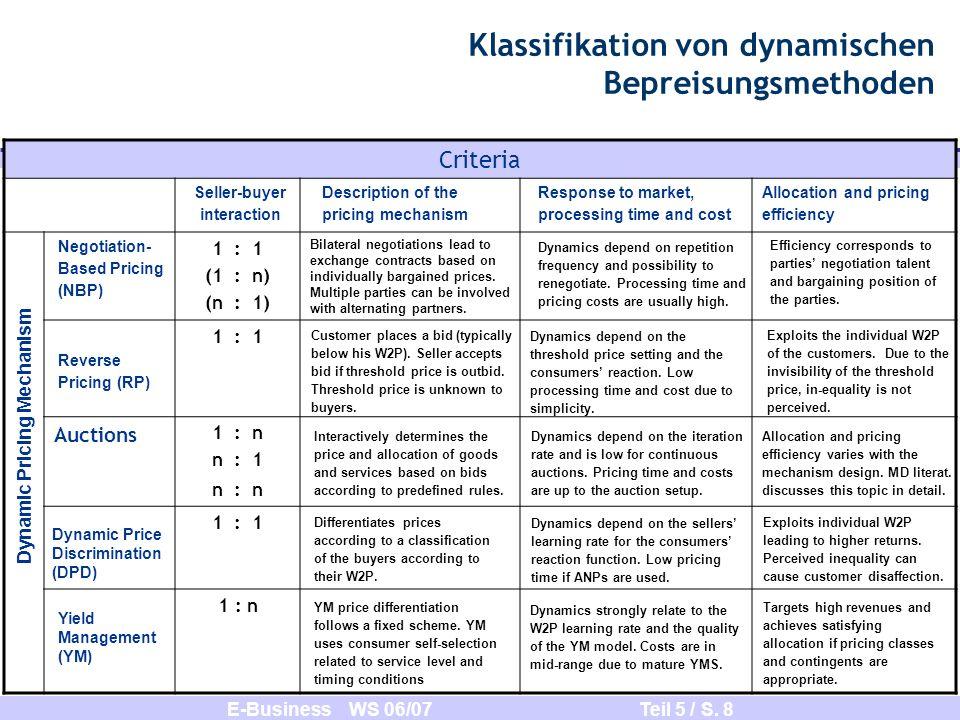 E-Business WS 06/07 Teil 5 / S. 8 Klassifikation von dynamischen Bepreisungsmethoden Dynamic Pricing Mechanism Criteria 1 : 1 (1 : n) (n : 1) 1 : 1 Au