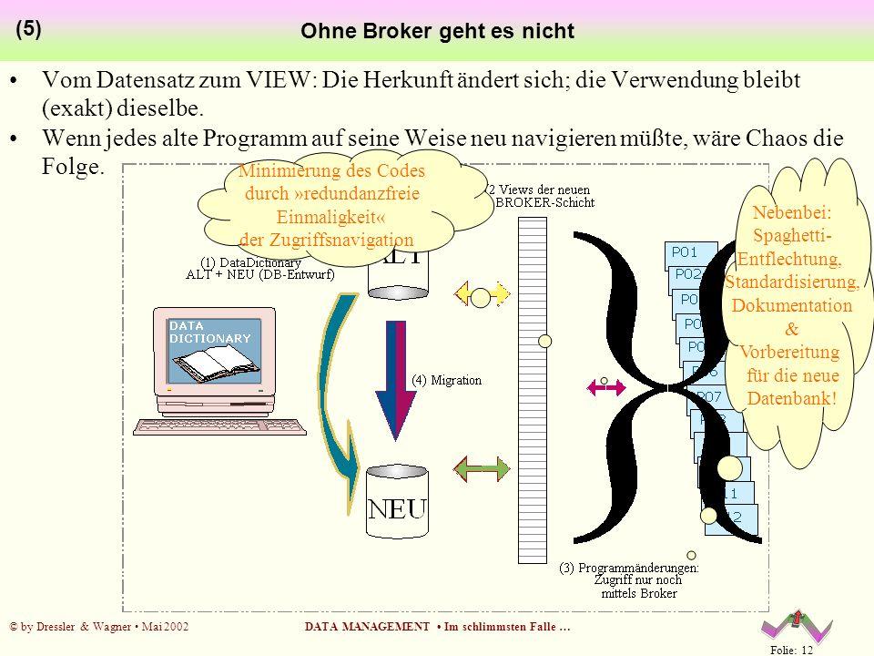 Folie: 12 © by Dressler & Wagner Mai 2002DATA MANAGEMENT Im schlimmsten Falle … Ohne Broker geht es nicht (5) Vom Datensatz zum VIEW: Die Herkunft änd