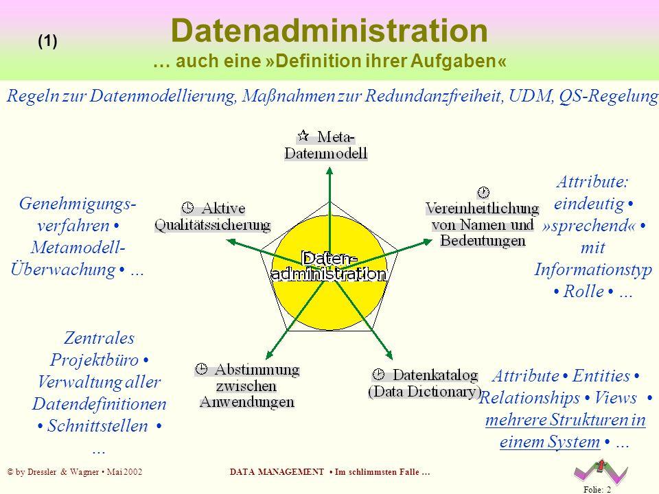 Folie: 2 © by Dressler & Wagner Mai 2002DATA MANAGEMENT Im schlimmsten Falle … Datenadministration … auch eine »Definition ihrer Aufgaben« (1) Regeln