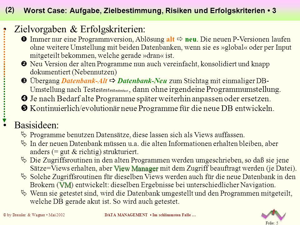 Folie: 5 © by Dressler & Wagner Mai 2002DATA MANAGEMENT Im schlimmsten Falle … Worst Case: Aufgabe, Zielbestimmung, Risiken und Erfolgskriterien 3 (2)