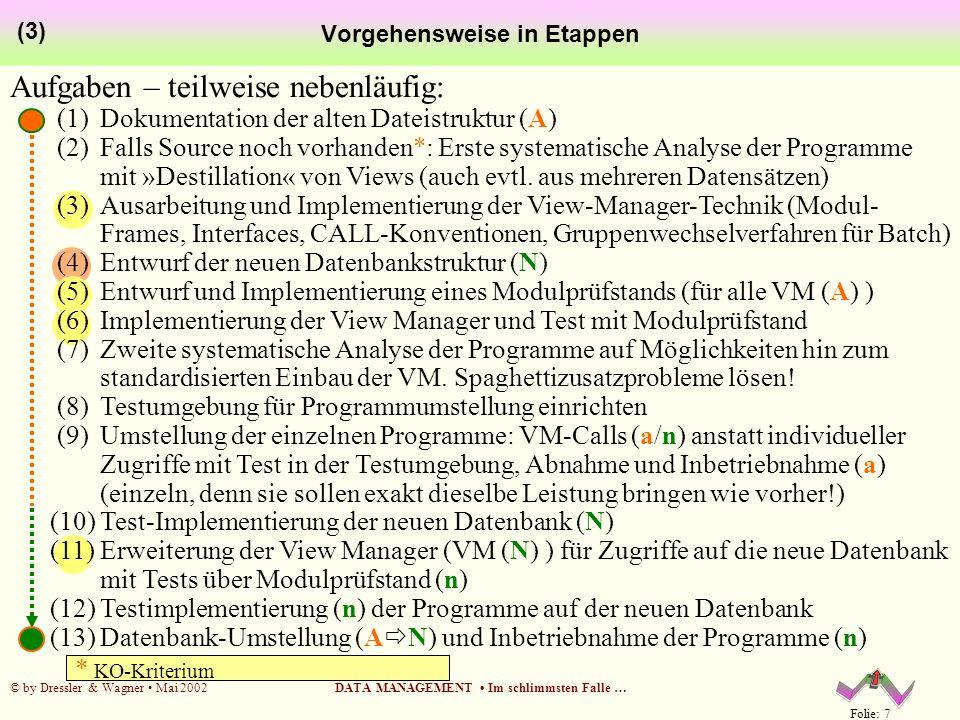 Folie: 18 © by Dressler & Wagner Mai 2002DATA MANAGEMENT Im schlimmsten Falle … (2) Datenbank-Entwurf ANHANG Inhaltsverzeichnis Vorwort 1.
