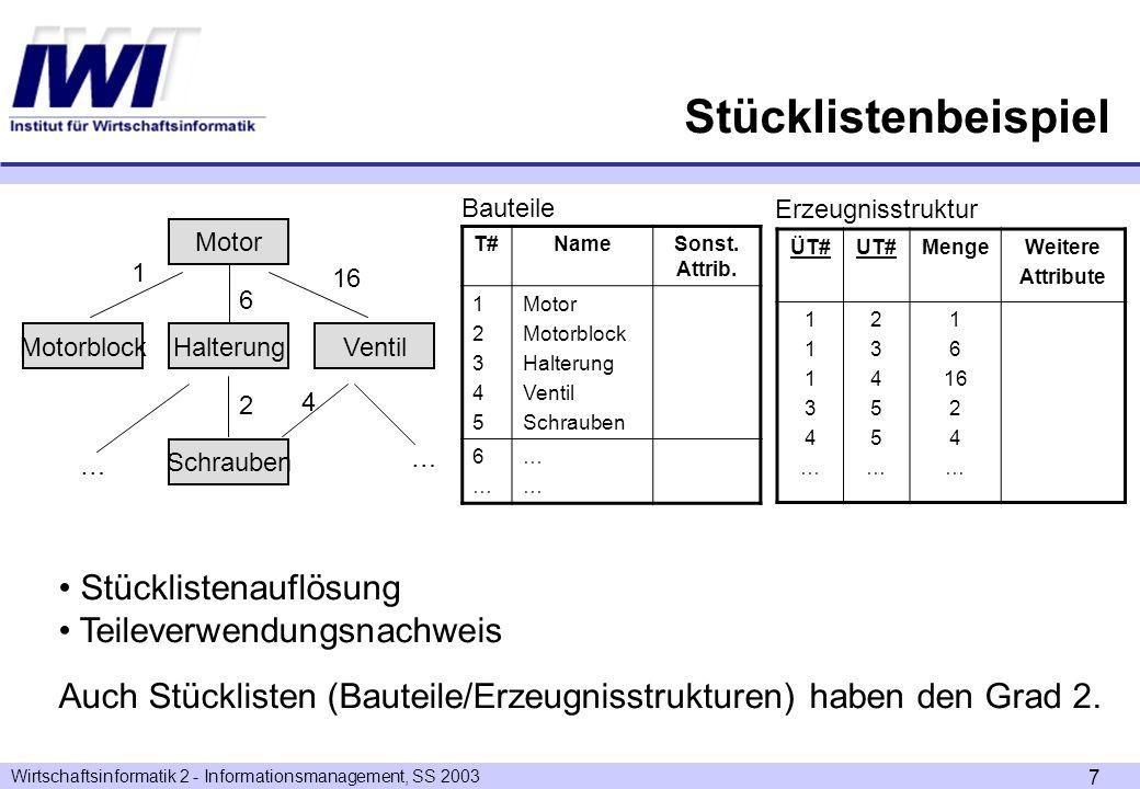 Wirtschaftsinformatik 2 - Informationsmanagement, SS 2003 7 Stücklistenbeispiel T#NameSonst. Attrib. 1234512345 Motor Motorblock Halterung Ventil Schr